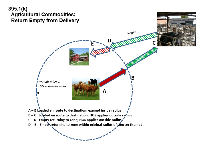 Agricultural guidance diagram: Agricultural Commodities; Return Empty from Delivery