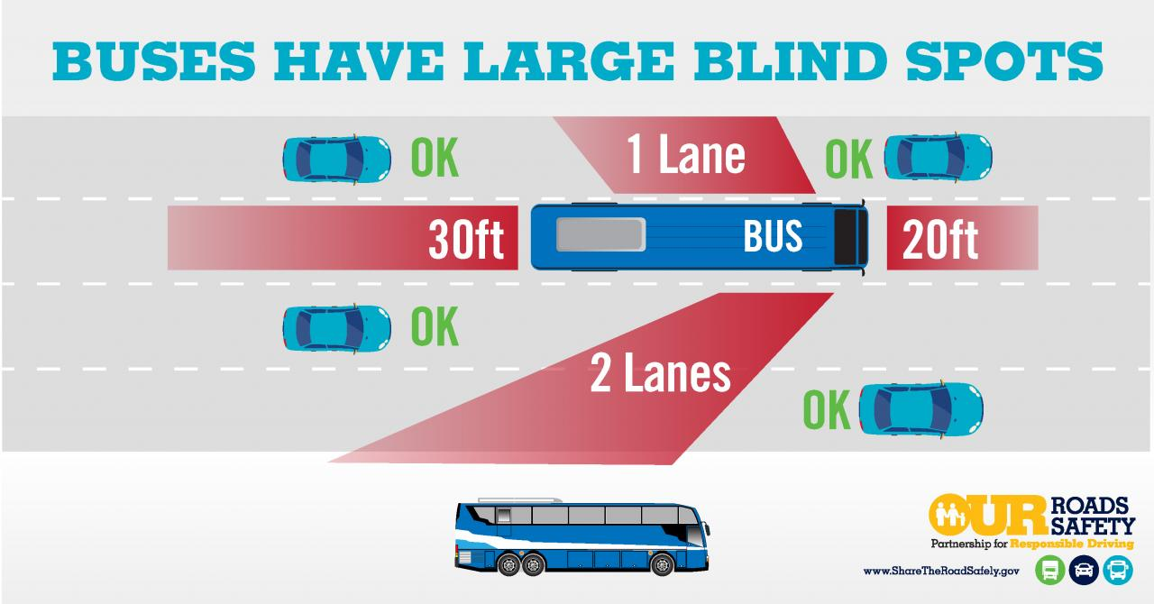 Graphic: Buses Have Large Blind Spots