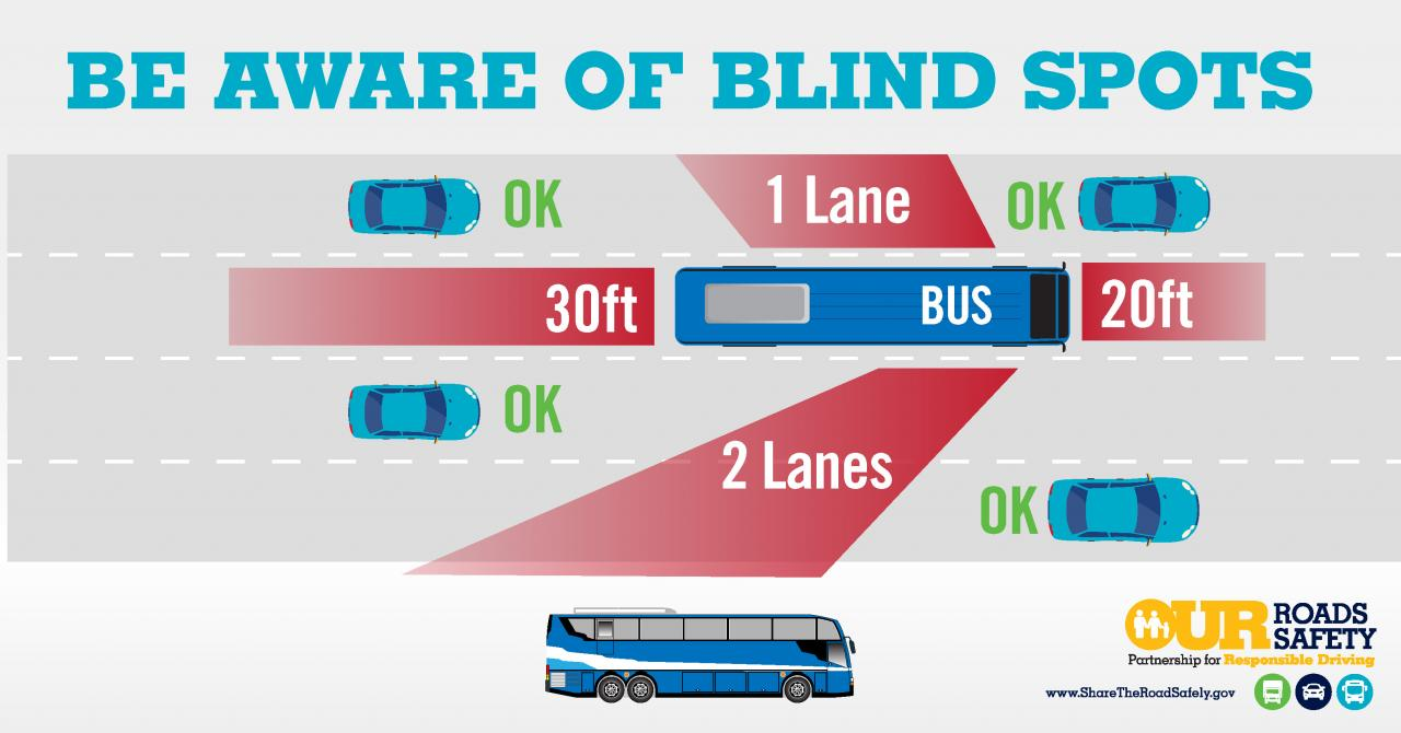 Graphic: Be Aware of Blind Spots