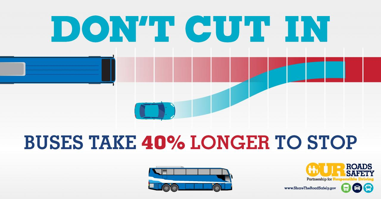 Graphic: Don't Cut In; Buses Take 40% Longer to Stop