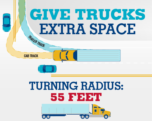 (Graphic) Give Trucks Extra Space. Turning Radius: 55 Feet.