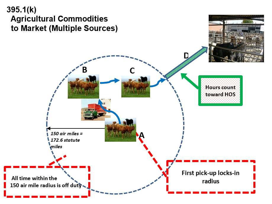 Agricultural guidance diagram: Agricultural Commodities to Market (Multiple Sources)