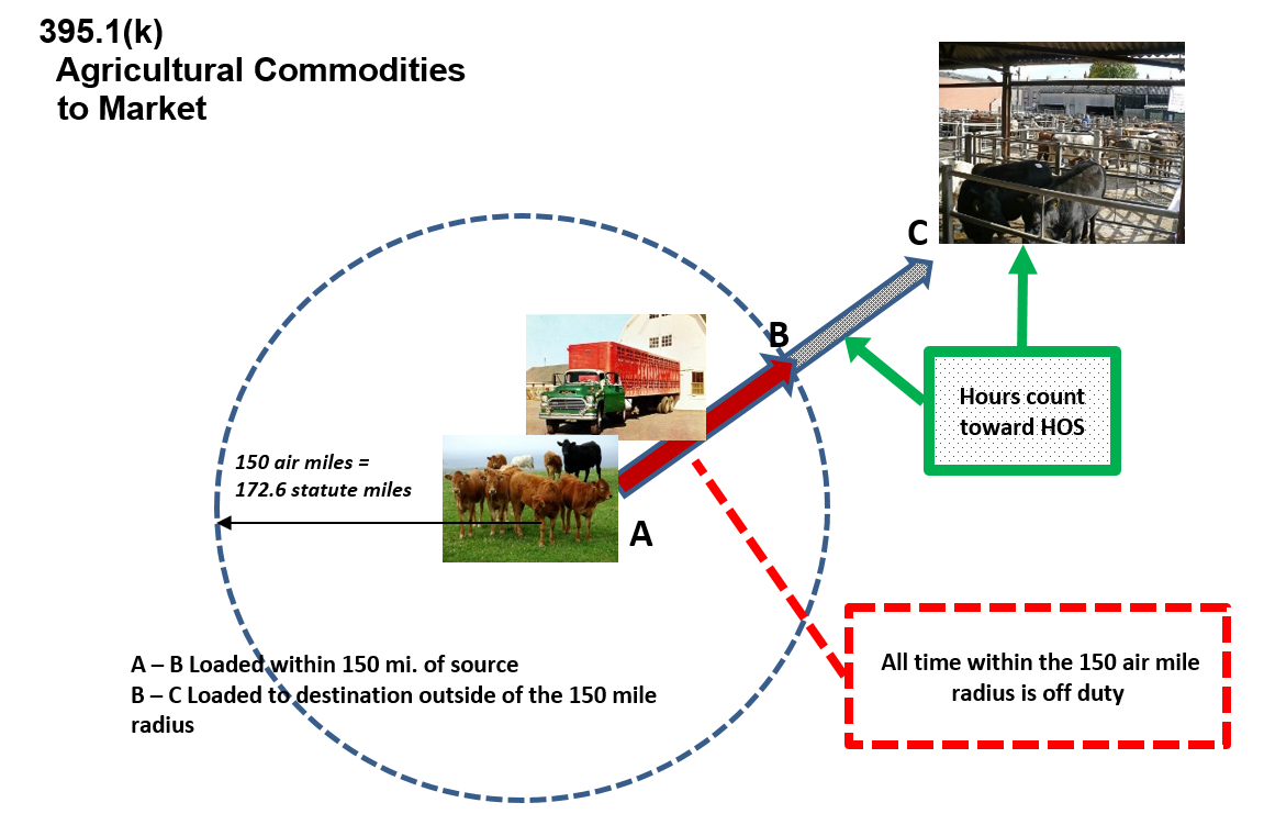 Agricultural guidance diagram: Agricultural Commodities to Market