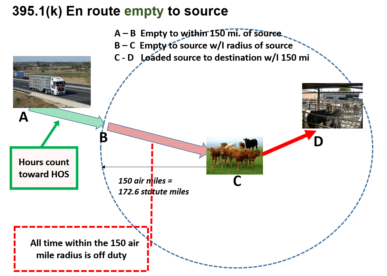 Agricultural guidance diagram: En route empty to source