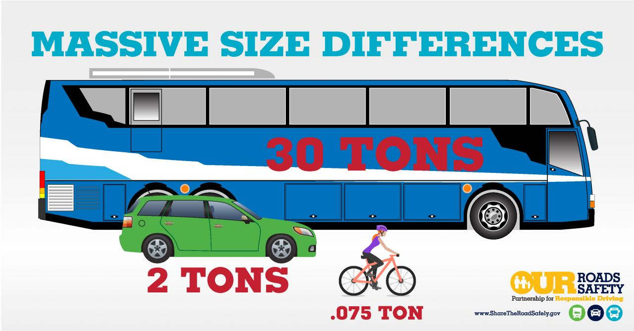 Graphic: Massive Size Differences