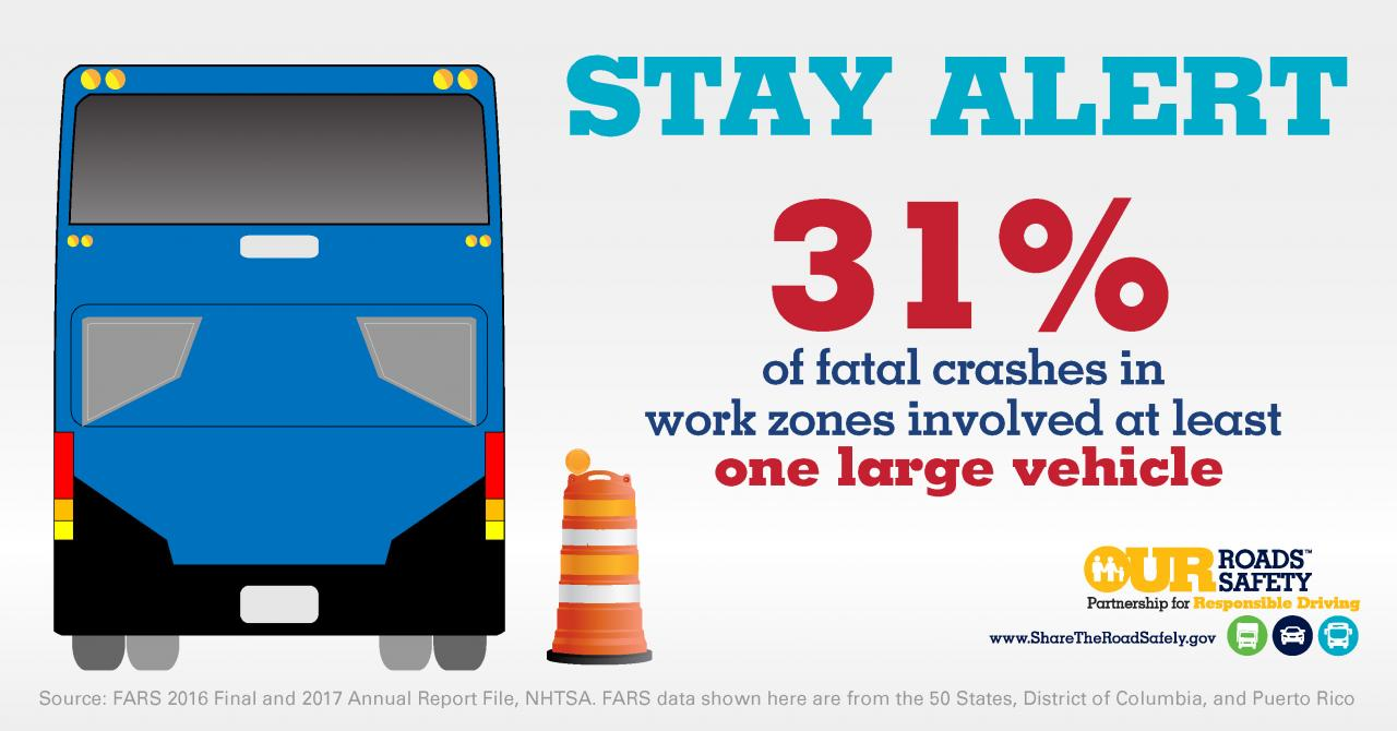 Graphic: Stay Alert: 31% of fatal crashes in work zones involved at least one large vehicle