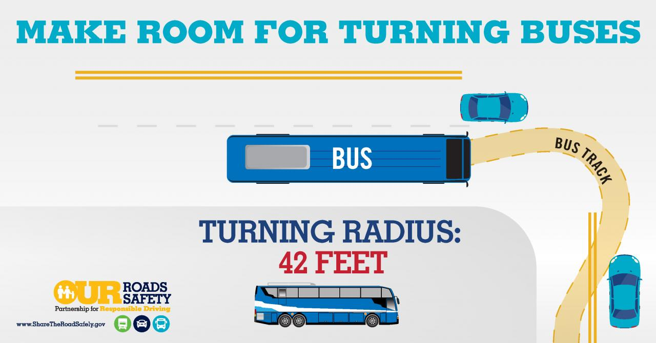 Graphic: Make Room for Wide Turns