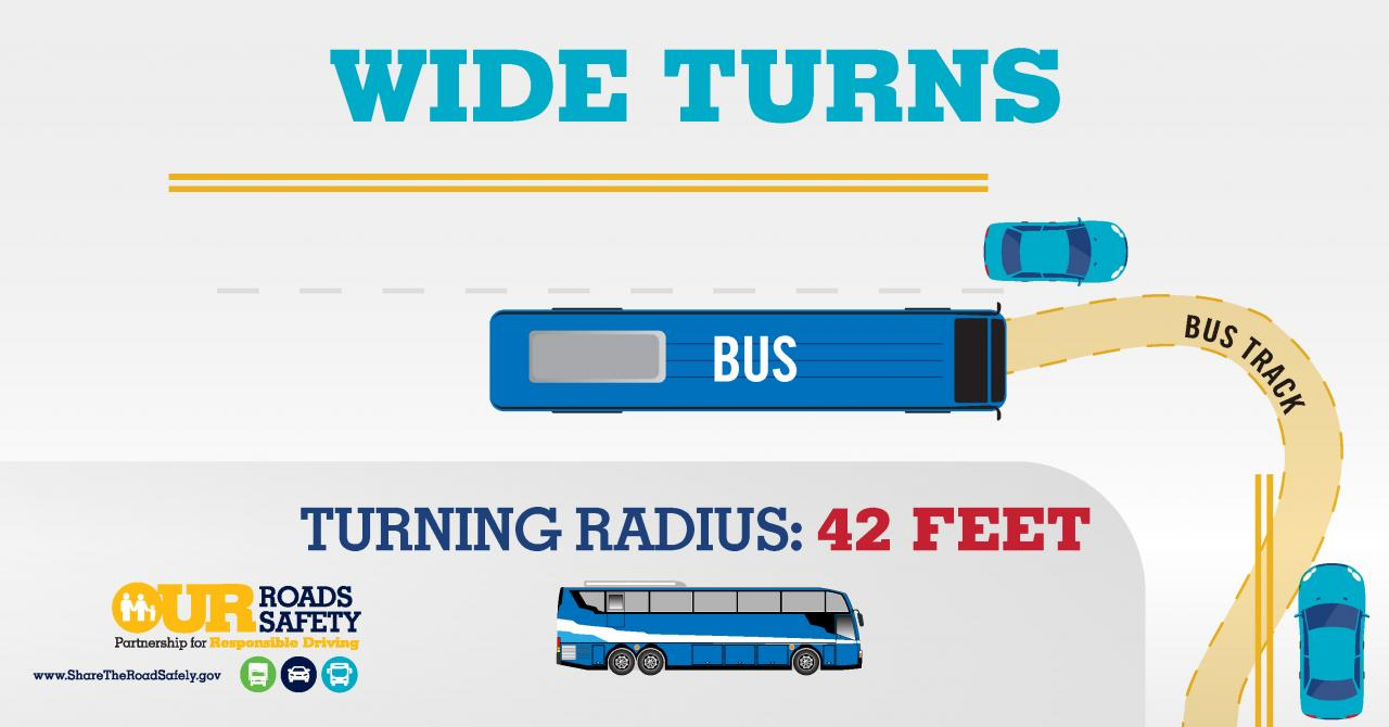 Graphic: Wide Turns