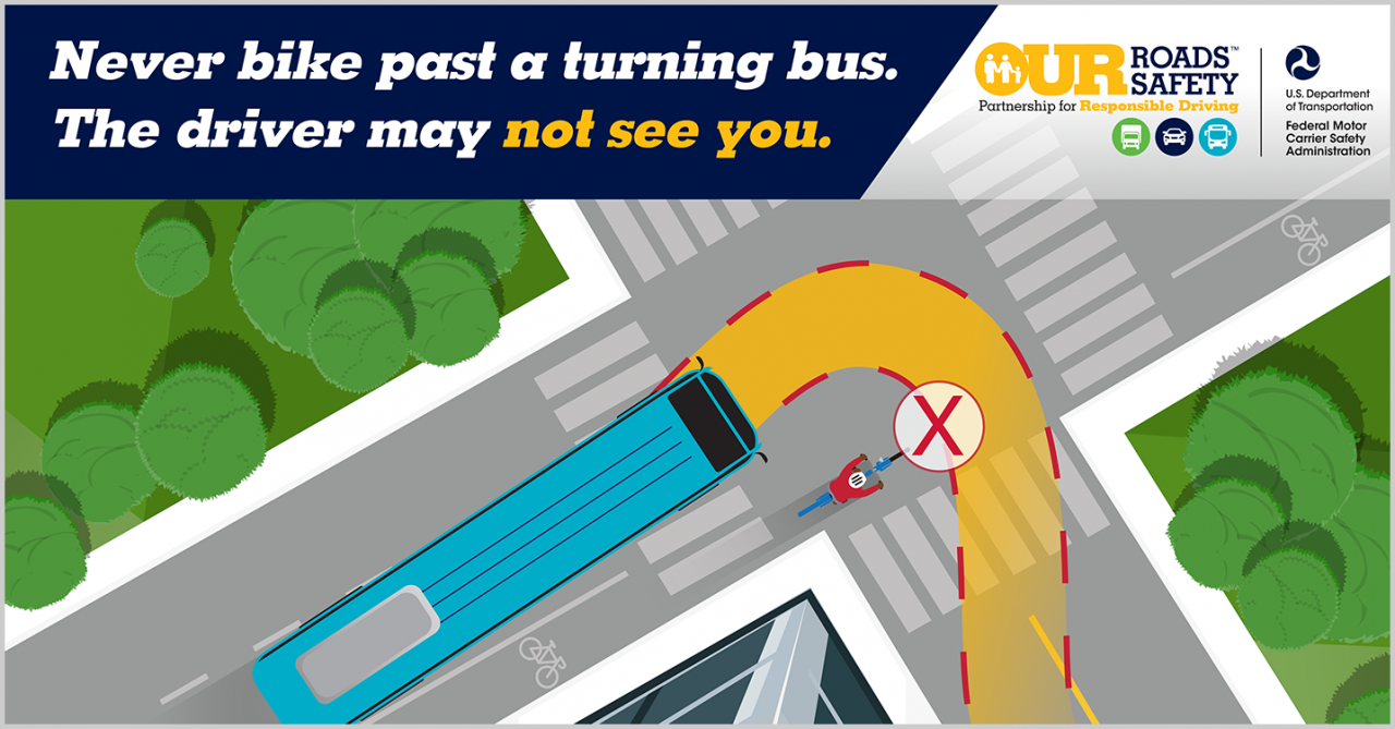 Graphic depicting a bicyclist attempting to ride on the right side of a bus about to make a right-hand turn, showing the path of danger and potential collision point with a red x. Text reads: never bike past a turning bus. The driver may not see you.