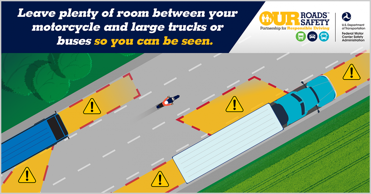 Graphic depicting motorcycle riding near a bus and truck with their blind spots and danger zones highlighted in yellow and with caution signs. Text reads: leave plenty of room between your motorcycle and large trucks and buses so you can be seen.