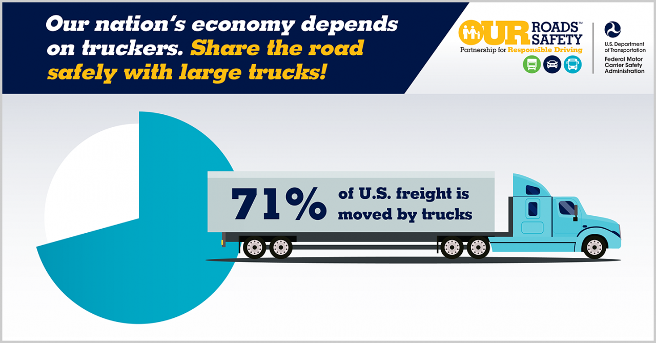 Graphic with pie chart with text overlaid over a truck that reads: 71% of US freight is moved by trucks. Text reads: Our nation's economy depends on truckers. Share the road safely with large trucks!
