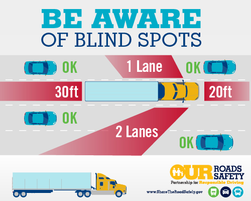 Be aware of blind spots Infographic