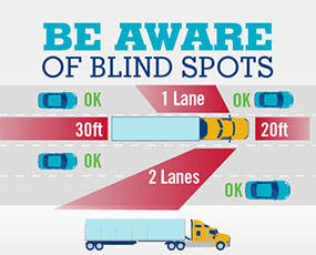 Be Aware of Blind Spot Image
