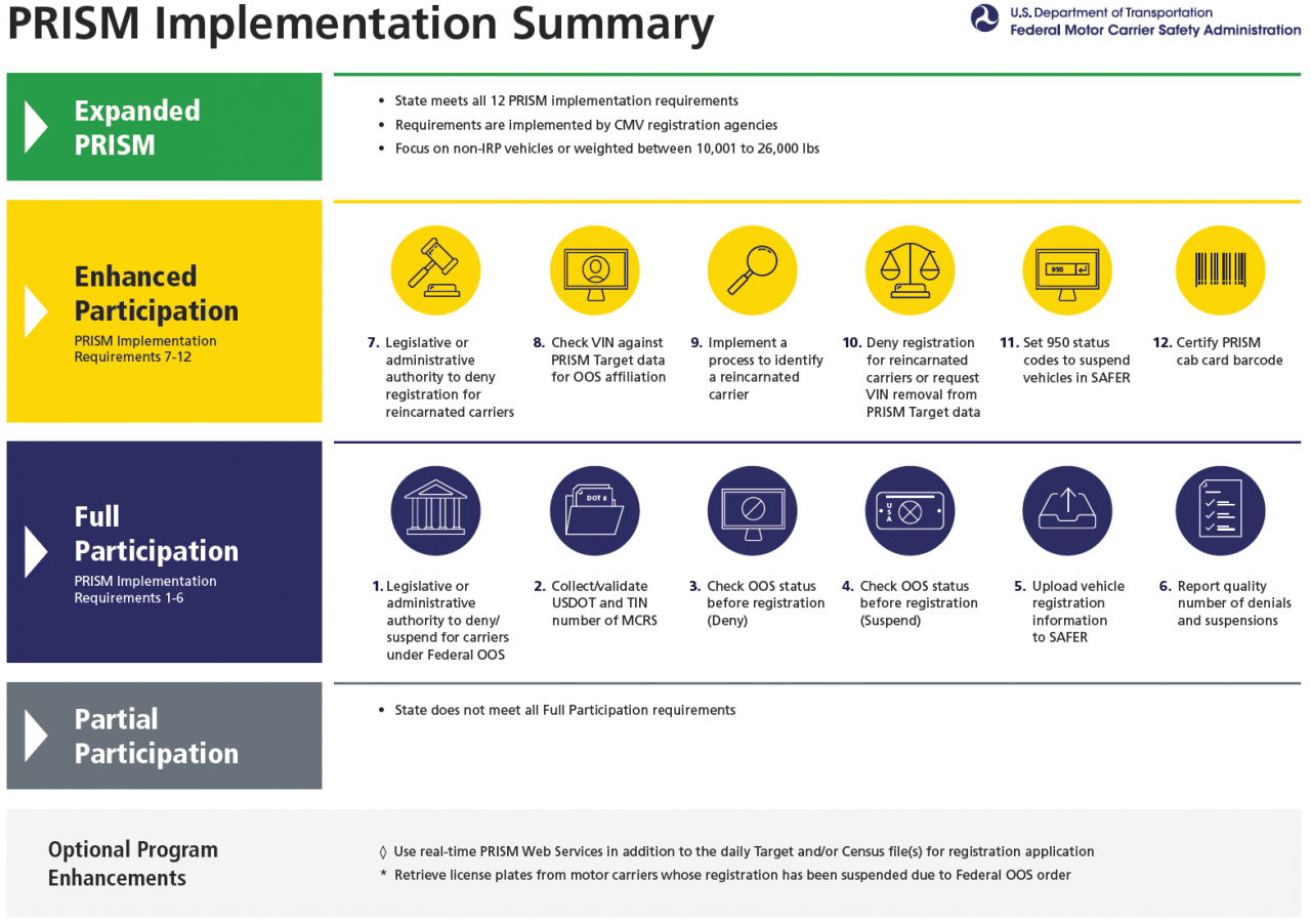 Prism Implementation Summary Chart