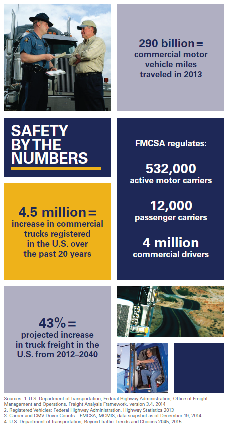 Safety By The Numbers; 290 billion commercial motor vehicle miles traveled in 2013. FMCSA regulates: 532,000 active motor carriers; 12,000 passenger carriers; 4 million commercial drivers. 4.5 million = increase in commercial trucks registered in the U.S. over the past 20 years. 43% projected increase in truck freight in the U.S. from 2012-2040.