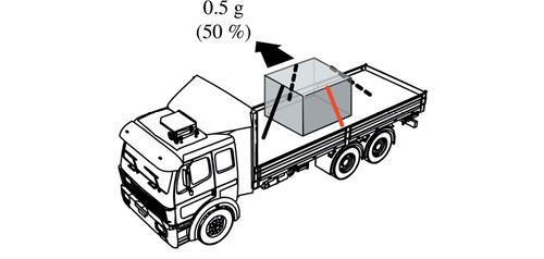 A diagram of a truck with cargo tied down and a sideward movement of .5 g ( 50 percent).