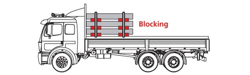 Diagram of a truck use blocking or high friction devices between the tiers. Secure the bundles by tiedowns laid out over the top tier