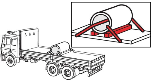 Diagram of a metal coil set up crosswise and the details of how it is tied down. There is one tie down through the metal coil, two spacer bars below the coil and tie downs on each side.