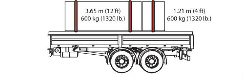 Diagram of two truck cargo pieces. The first cargo piece is 3.65 meters (12 feet) and 600 kilograms (1320 pounds) and it has 2 tiedowns. The second cargo piece is 1.21 meters ( 4 feet) and 600 kilograms (1320 pounds) and it has one tiedown over it