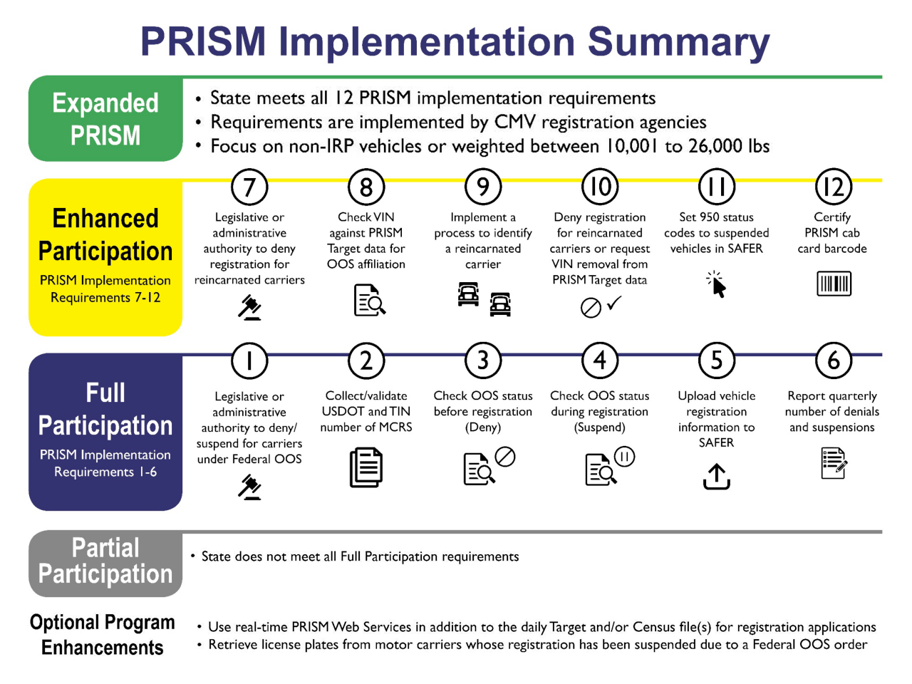 States participating in prism federal motor carrier for Federal motor carrier safety administration regulations